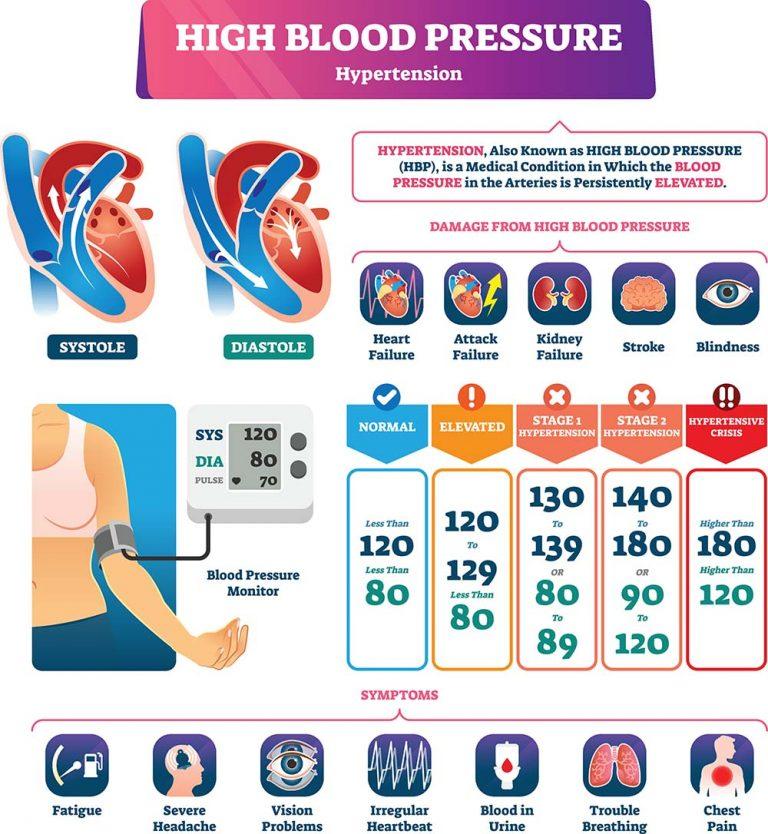 infrared-sauna-blood-pressure