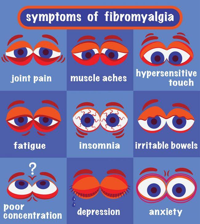 humorous infographic of fibromyalgia symptoms
